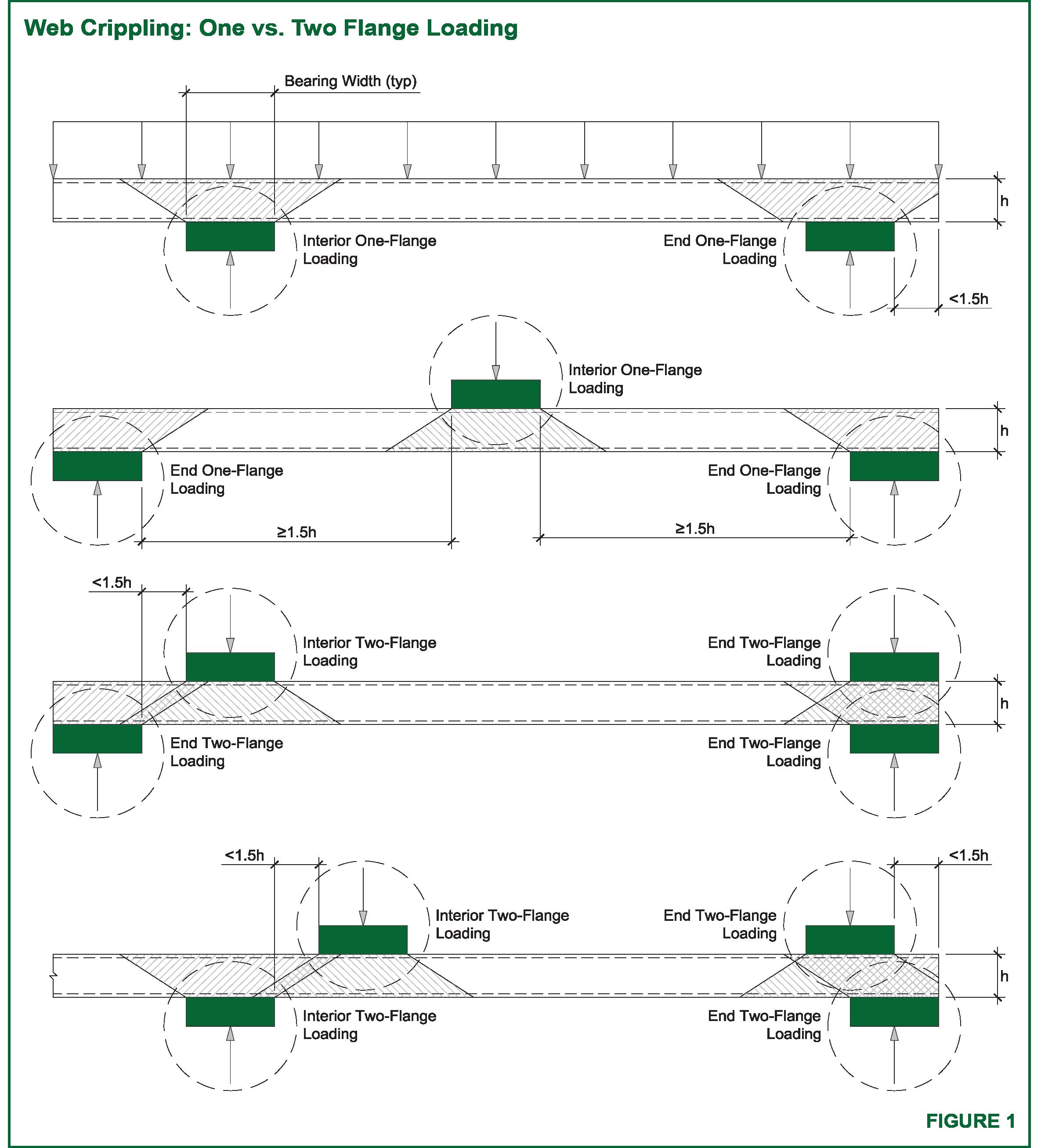 1 vs 2 Flange Webcrippling